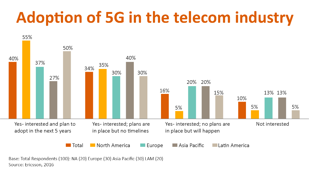 Adoption of 5G in the telecom industry