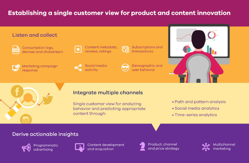Establishing a single customer view for product innovation - Data analytics in the media and entertainment industry