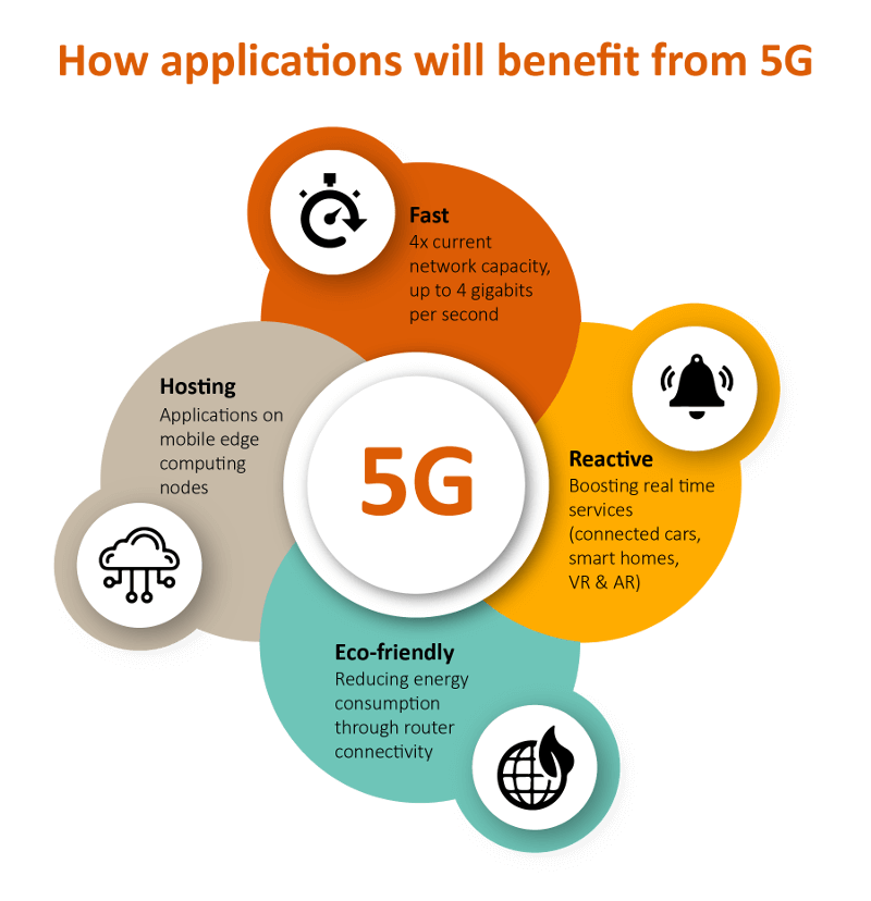 How applications will benefit from 5G