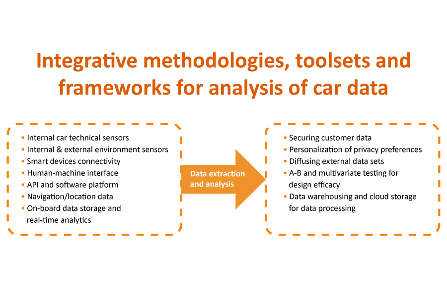 Integrative methodologies, toolsets and frameworks for analysis of car data