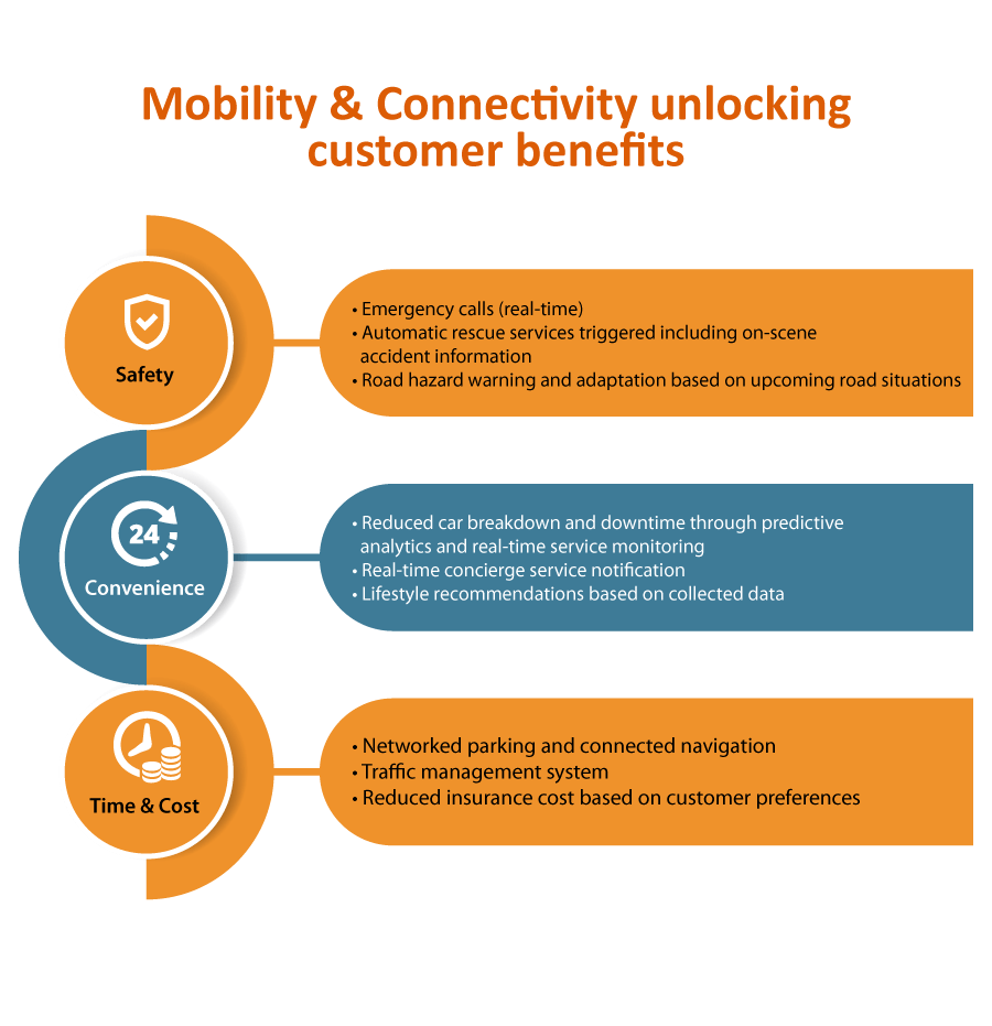 Mobility & Connectivity unlocking customer benefits - Data analytics in the automotive industry