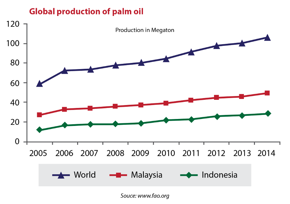 Global palm oil production by major countries
