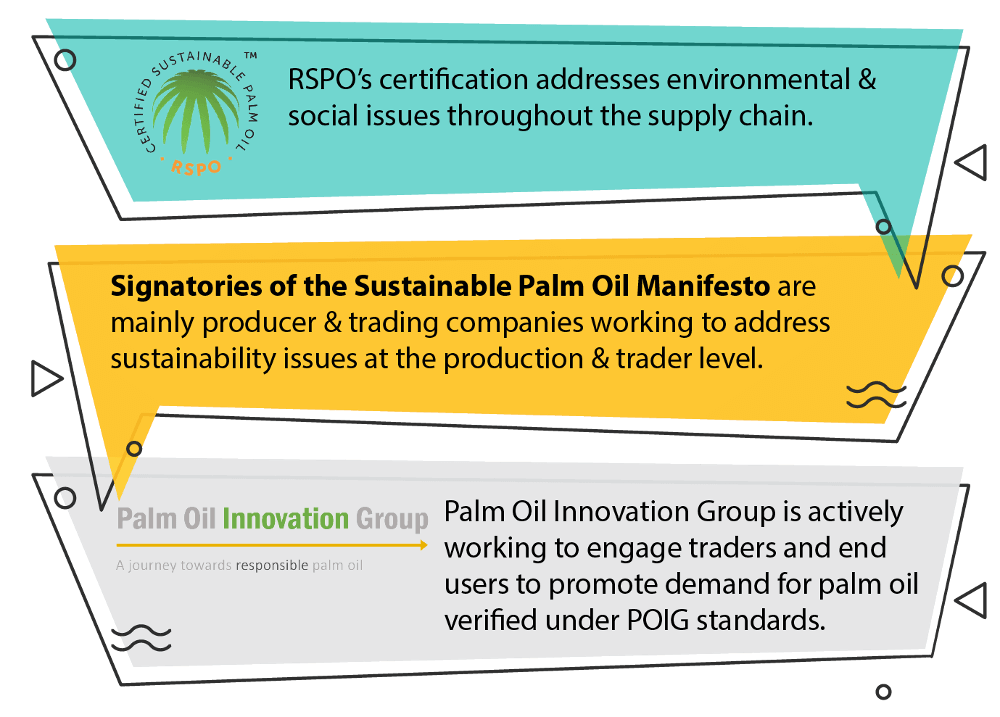 Industry bodies addressing sustainable palm oil manufacturing