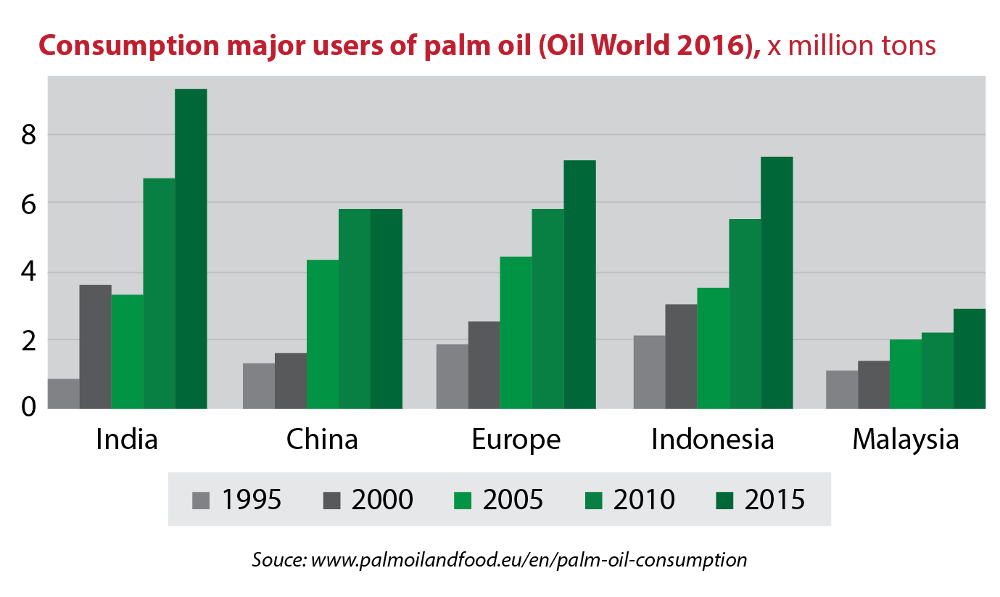 Palm Oil consumption - major users