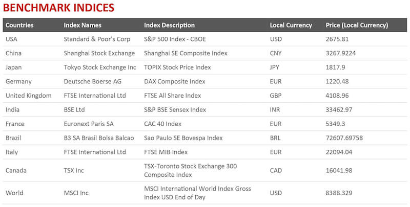 Indicators of Doom_Benchmark Indices