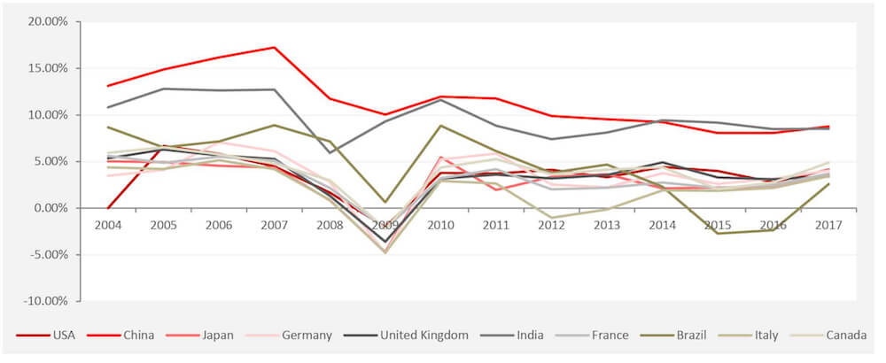 Indicators of Doom_GDP_Graph2
