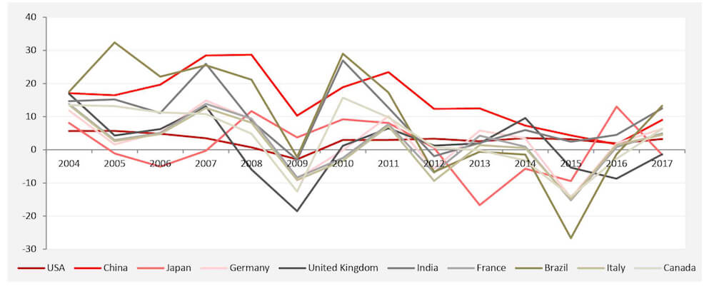 Indicators of Doom_GDP_Graph