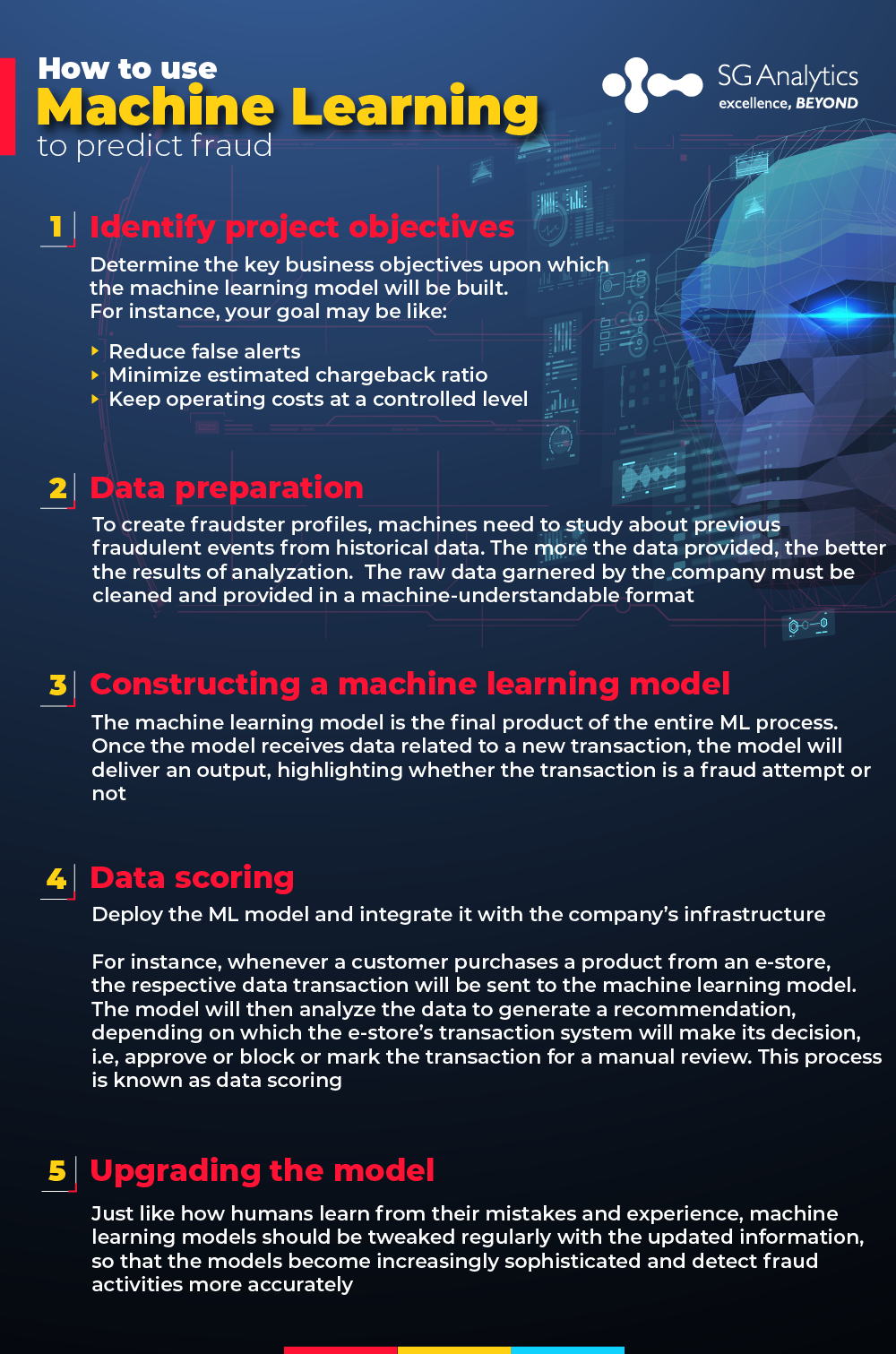 How to use machine learning to predict fraud | SG Analytics