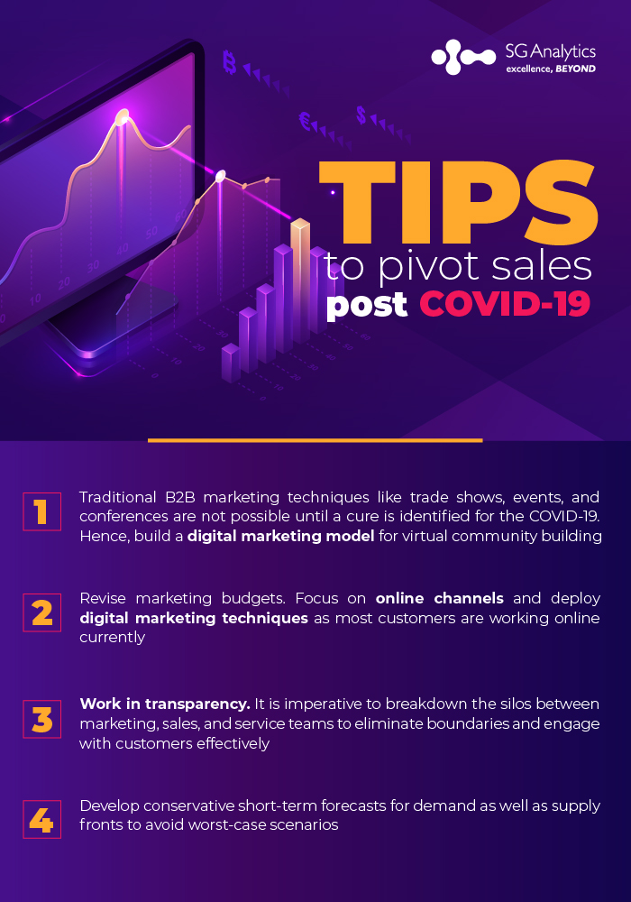 Tips to pivot sales post COVID-19 | SG Analytics