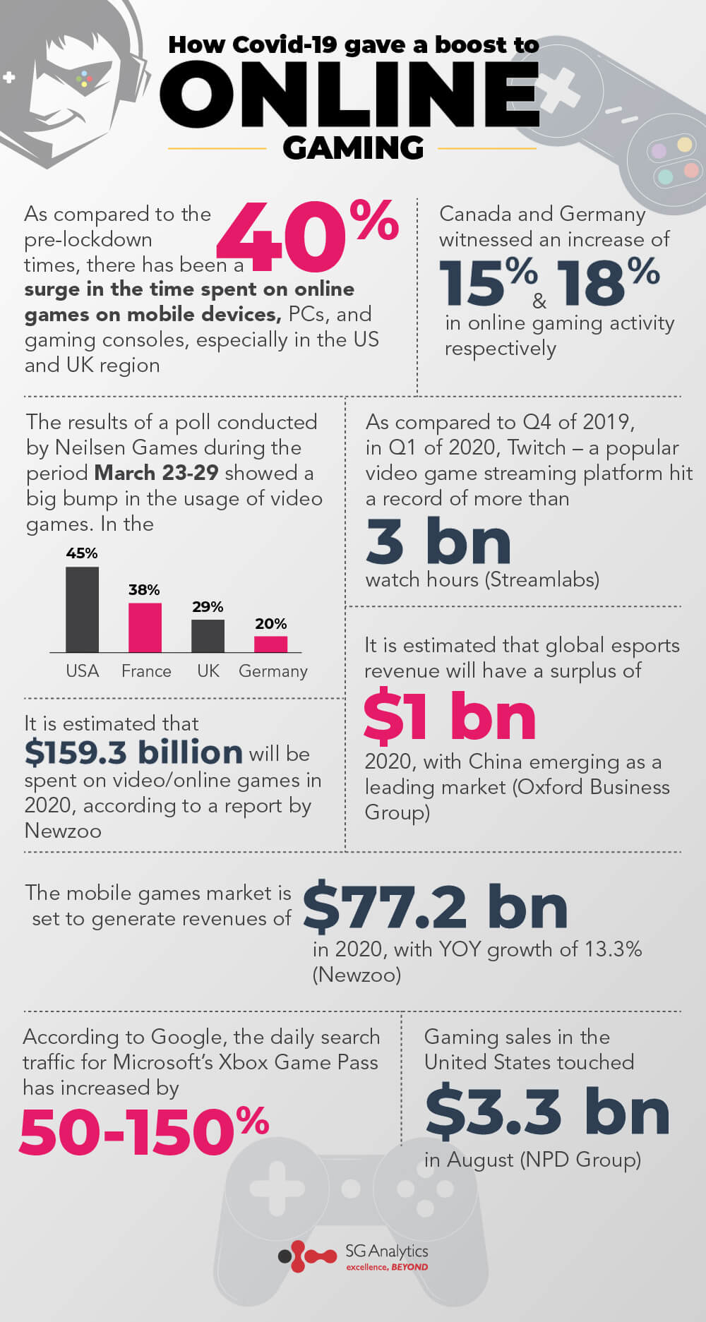 Impact of COVID-19 on online gaming   SG Analytics