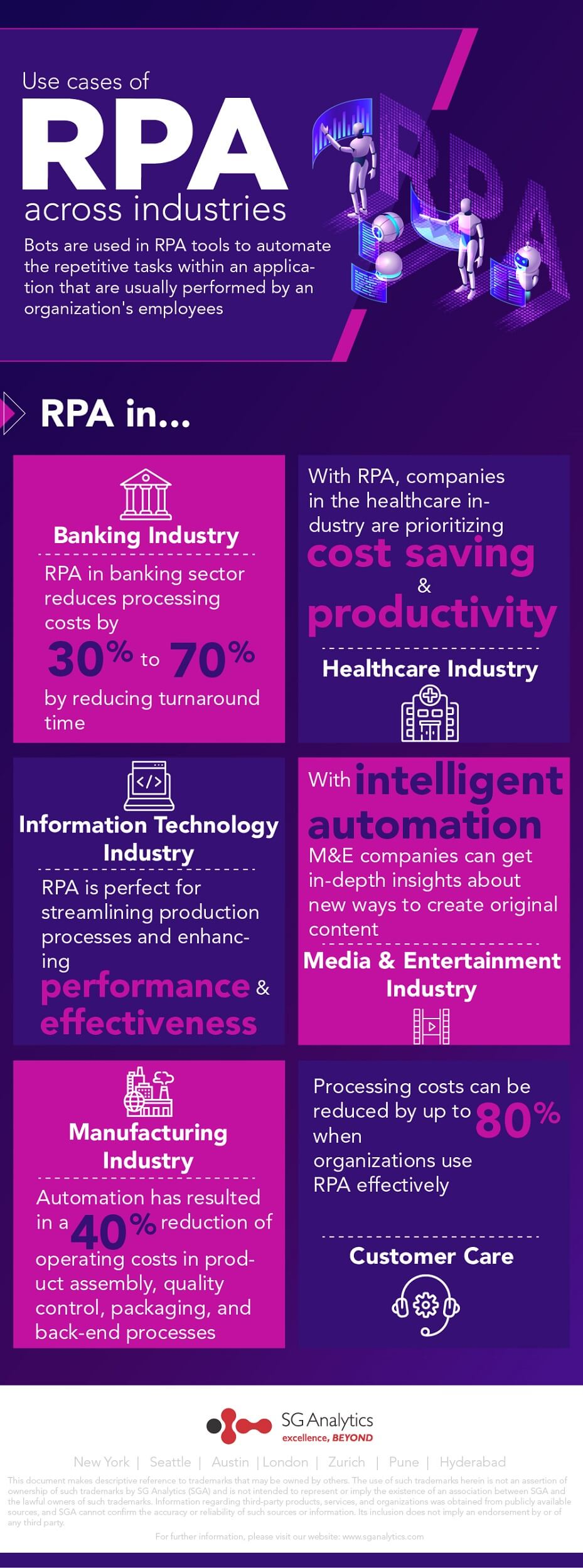 Up to 80% reduction in processing costs - Top RPA use-cases across industries
